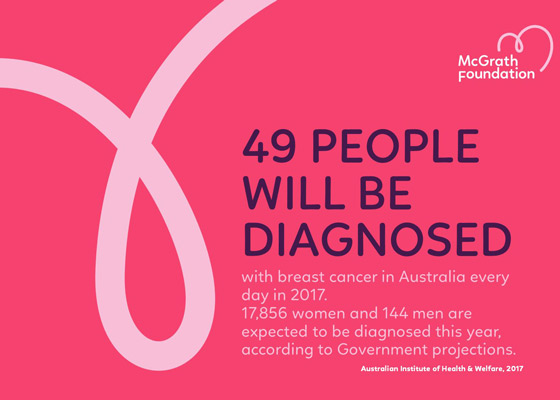 breast cancer statistics graphic